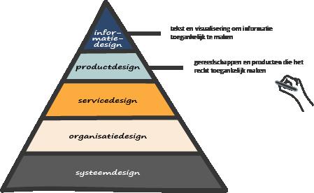 Designdisciplines in de piramide van Margaret Hagan met van boven naar beneden: informatiedesign, productdesign, servicedesign, organisatiedesign en systeemdesign. In de deel ligt de focus op de bovenste twee lagen.